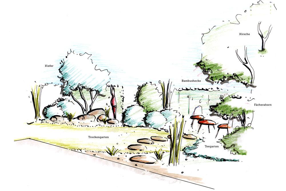 Gr ne aussichten - Garten zeichnung ...